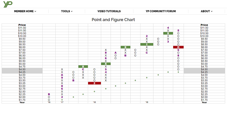 Point and Figure Charting Tutorial